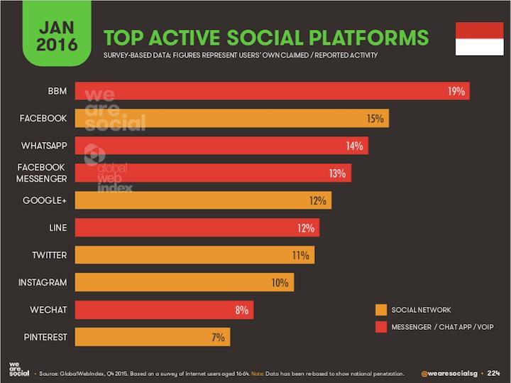 Media sosial paling populer di Indonesia | techinasia.com