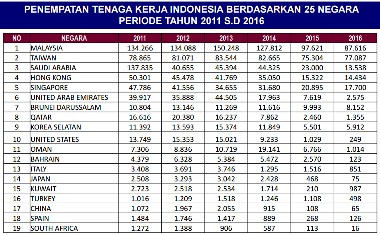 Jumlah Tenaga Kerja Indonesia di Luar Negeri dari tahun 2011-2016 berdasarkan pemantauan BNP2TKI
