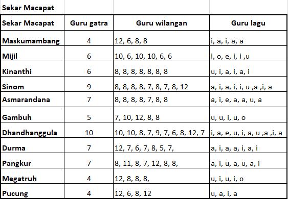Guru Gatra, Guru Lagu, dan Guru Wilangan | Sumber: Budayajawa.id
