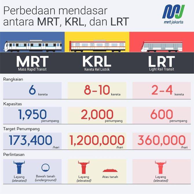 Perbedaan Mendasar antar MRT, KRL, dan LRT. Sumber: MRT Jakarta