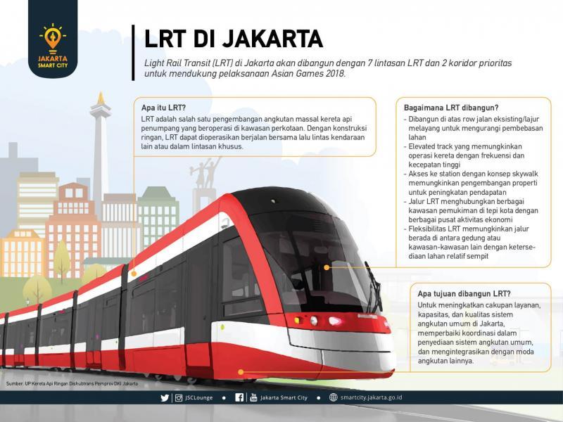 LRT di Jakarta. Sumber: UP Kereta Api Ringan Dishubtrans Pemprov DKI Jakarta