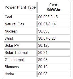 Perbandingan Harga Energi dengan Sumber yang Berbeda (Source: US Energy Outlook)
