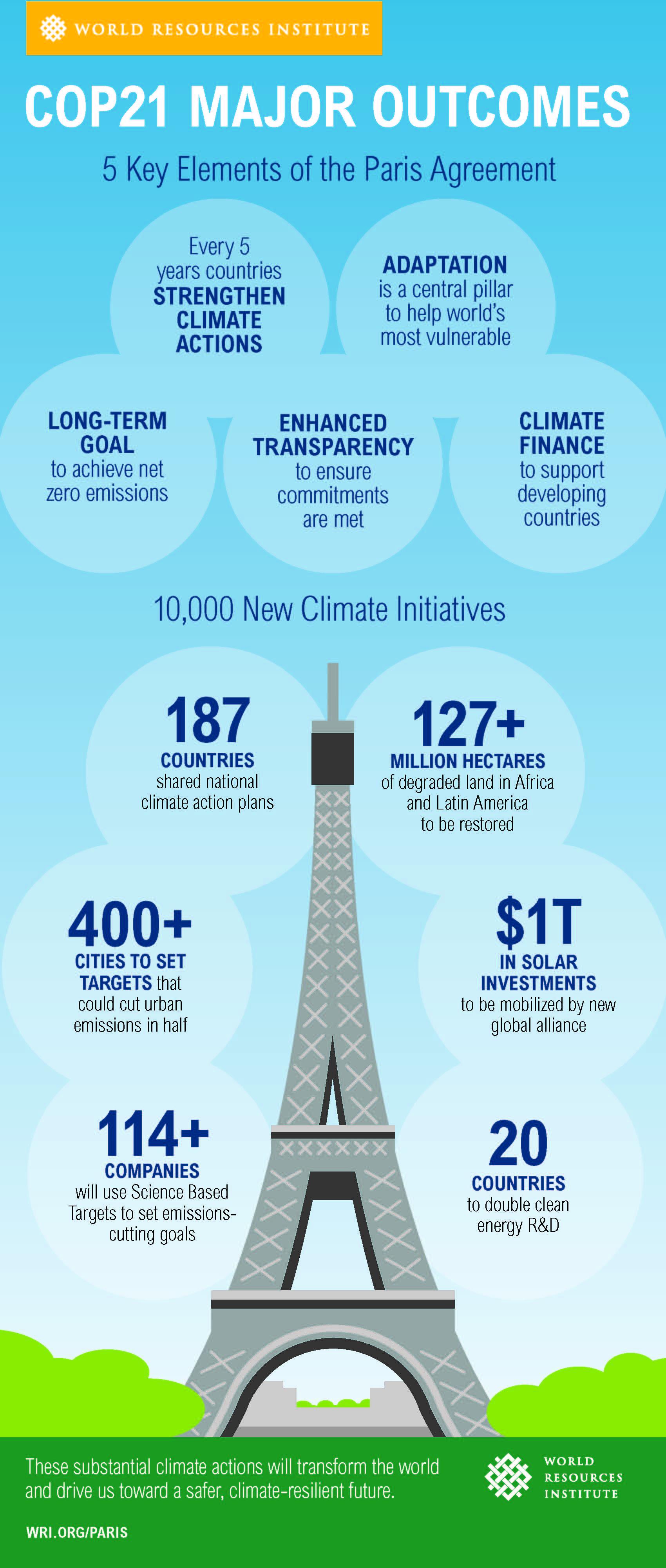 COP21 Perjanjian Pengurangan Emisi (Konferensi Paris)