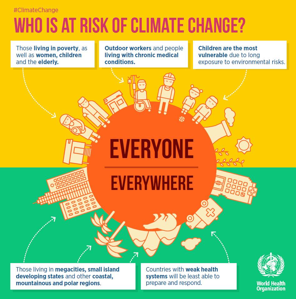Siapapun dan dimanapun manusia dapat terkena dampak perubahan iklim