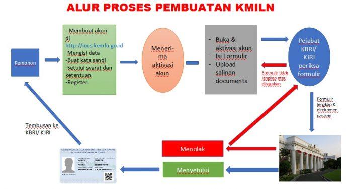 Alur pengajuan pembuatan KMILN (kabarrantau.com)