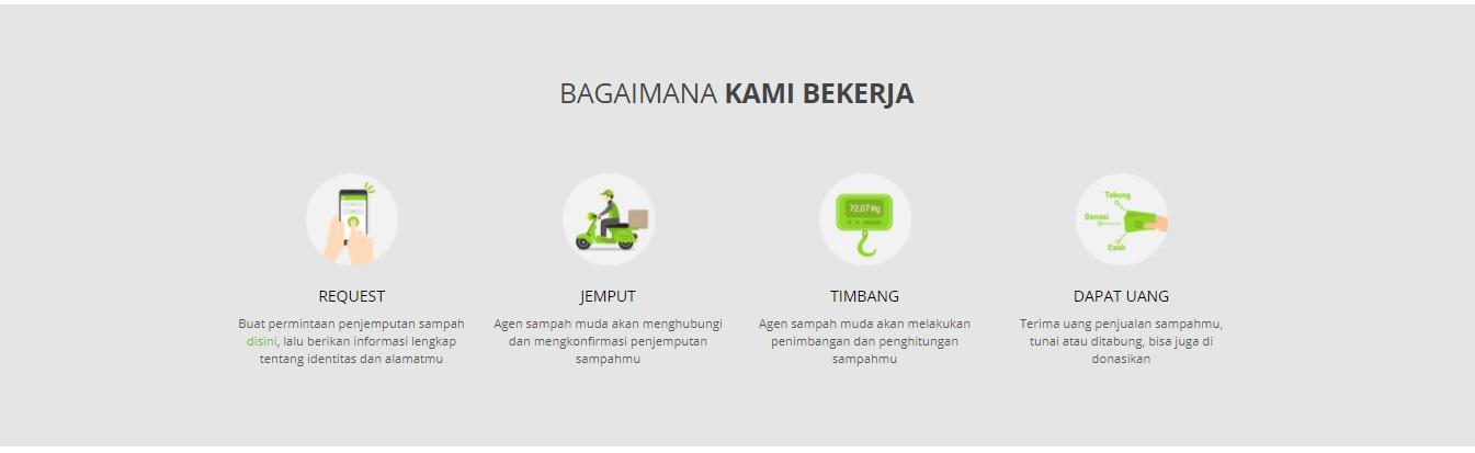 cara kerja di website sampahmuda (sampahmuda.com)