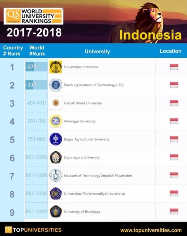 Peringkat Universitas - Universitas di Indonesia dalam QS World Ranking 2017 - 2018 (kumparan.com)